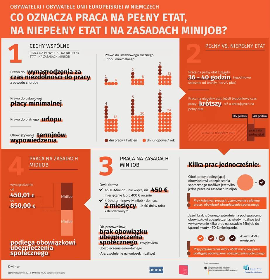 Infografika_Pełen-etat_Pół-etatu_Minijob